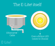 NuLEDS Launches Kickstarter Campaign to Introduce E-Lite!...