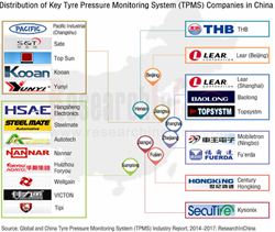 Tyre Pressure Monitoring System Industry