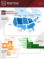 Q3 2014 Radiant Heating Report