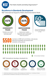 World Standards Week Infographic