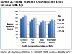 Health Insurance Knowledge and Skills Increase with Age