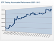 ETF Trading Accumulated Performance: 2007-2013