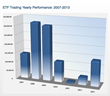 ETF Trading Yearly Performance: 2007-2013