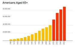 Number of Americans Aged 65+ From 1900 to 2050