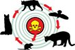 Secondary poisoning of untargeted species.