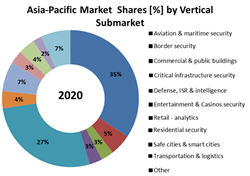 Video Analytics, ISR, Intelligent Video Surveillance and Object Recognition Asia-Pacific Market Share