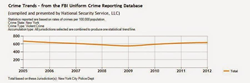 Security Guard Service free Crime Trend Reports