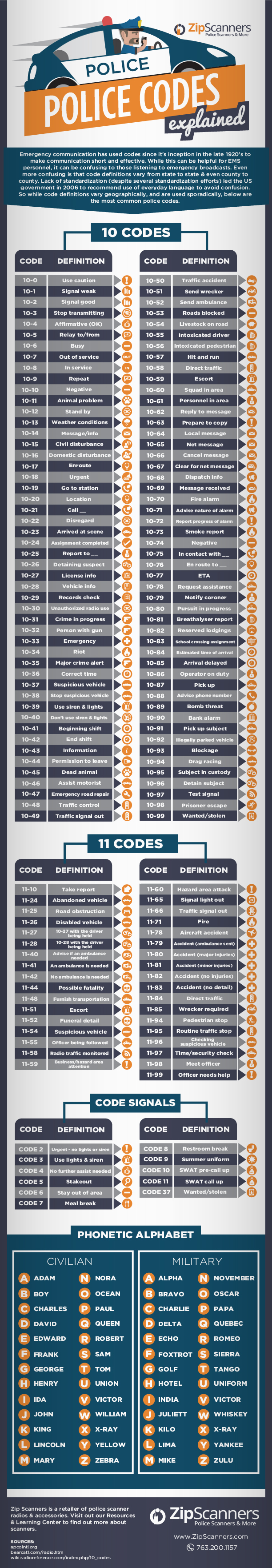Police Codes Explained in an Infographic - Understand All ...