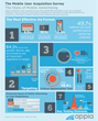 Appia Releases a Mobile User Acquisition (UA) Infographic, Including...