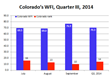 Colorado's Q3 AIM Work Force, Nation's 14th Best: Sales Jobs Are...