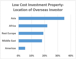 Location of Overseas Investors in UK Property
