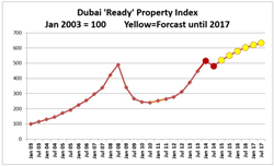 Openshore Dubai Property Index