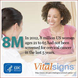 In 2012 8 million US women ages 21-65 had not been screened for cervical cancer in the last 5 years.