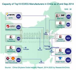 China Ethylene Oxide (EO) Industry