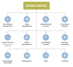 hiscec-marketing-services