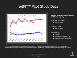 Chart showing data poionts and trend linkes for fitFactor™ and circleTap™ scores.