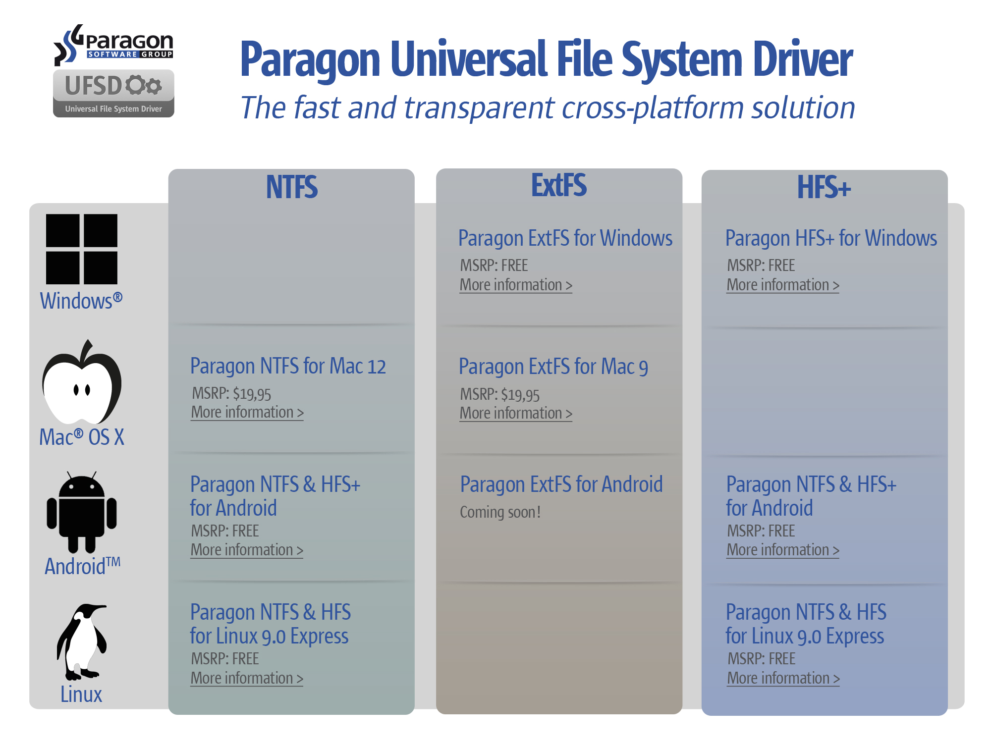 paragon software updates paragon hfs  for windows u00ae and