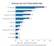 Strong Holiday Season Ahead For Wearables As Fitness Device Awareness...