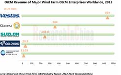 Wind Farm Operation and Maintenance Market
