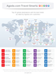 Agoda.com Study Reveals Where to Find the Best Hotels in the World