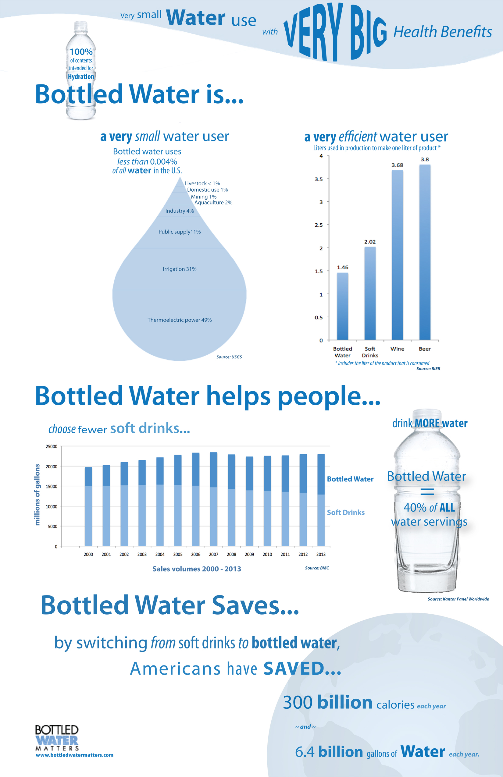 Bottled Water Has Lowest Water And Energy Use Ratios Among