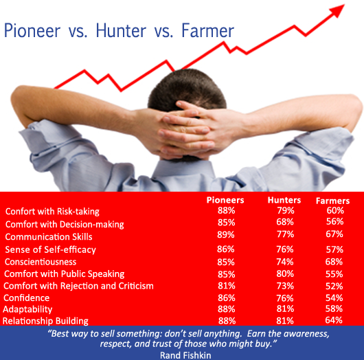 Want To Cultivate Sales? Forget Farmer Or Hunter Types ...