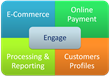 Secure Payment Processing & Online Shopping Experience with...