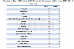 Global and China Electronic Cable Assembly Industry Report, 2014