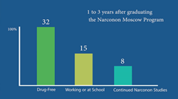 Chart - One to Three Years After Completing the Narconon Moscow program