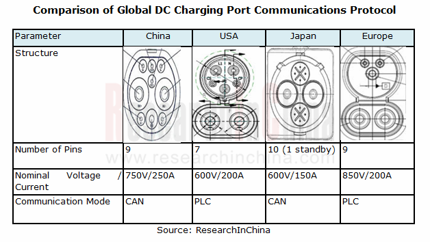 Ev Charging Port Equipment Industry Global And China