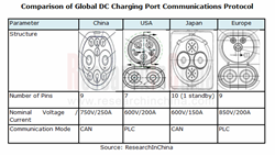 EV Charging Port Equipment Industry