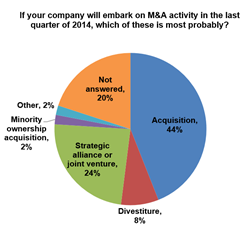 In Capstone Strategic's State of Midmarket M&A Report, 44% of executives are considering M&A in the last quarter of 2014