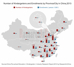 China Pre-school Education (Kindergarten) Industry Research Report, 2014