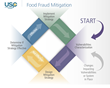 USP Develops New Tool to Assess Vulnerabilities for Food Fraud