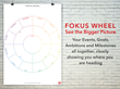 Fokus Wheel, the Timeless Wheel for Your Targets, Dreams & Plans...