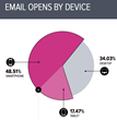 New Research From Movable Ink Uncovers Differences In Consumer Device...