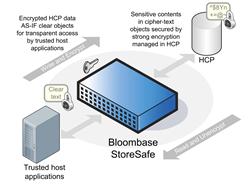 Secure Unstructured Cloud Data on Hitachi Content Platform (HCP) with Bloombase StoreSafe
