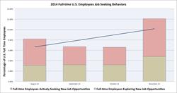 U.S. Workforce Job Seeking Behavior