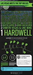 Infographic Las Vegas Meets The Top 100 DJs