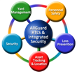 GuardRFID receives CE Mark Approval for its AllGuard Active RFID...