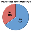 mobile banking bank app finance study