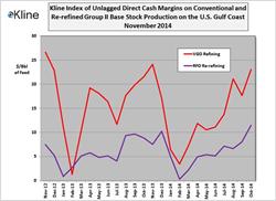 Kline's November Base Stock Margin Index