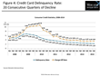Consumer Credit Card Growth Accelerates in 2014