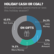 Fluent Survey: US Consumers Say They'll Spend Less This Holiday Season