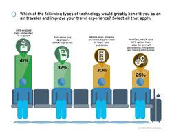 HNTB survey: Enhancing air travel through technology