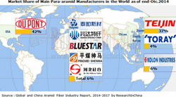 Global and China Aramid Fiber Industry