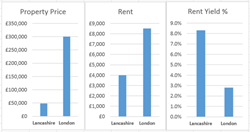 Rental Yields Low in London