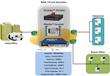 GL Announces Versatile IP WAN Emulators