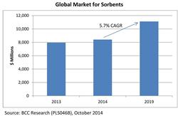 Global Market for Sorbents