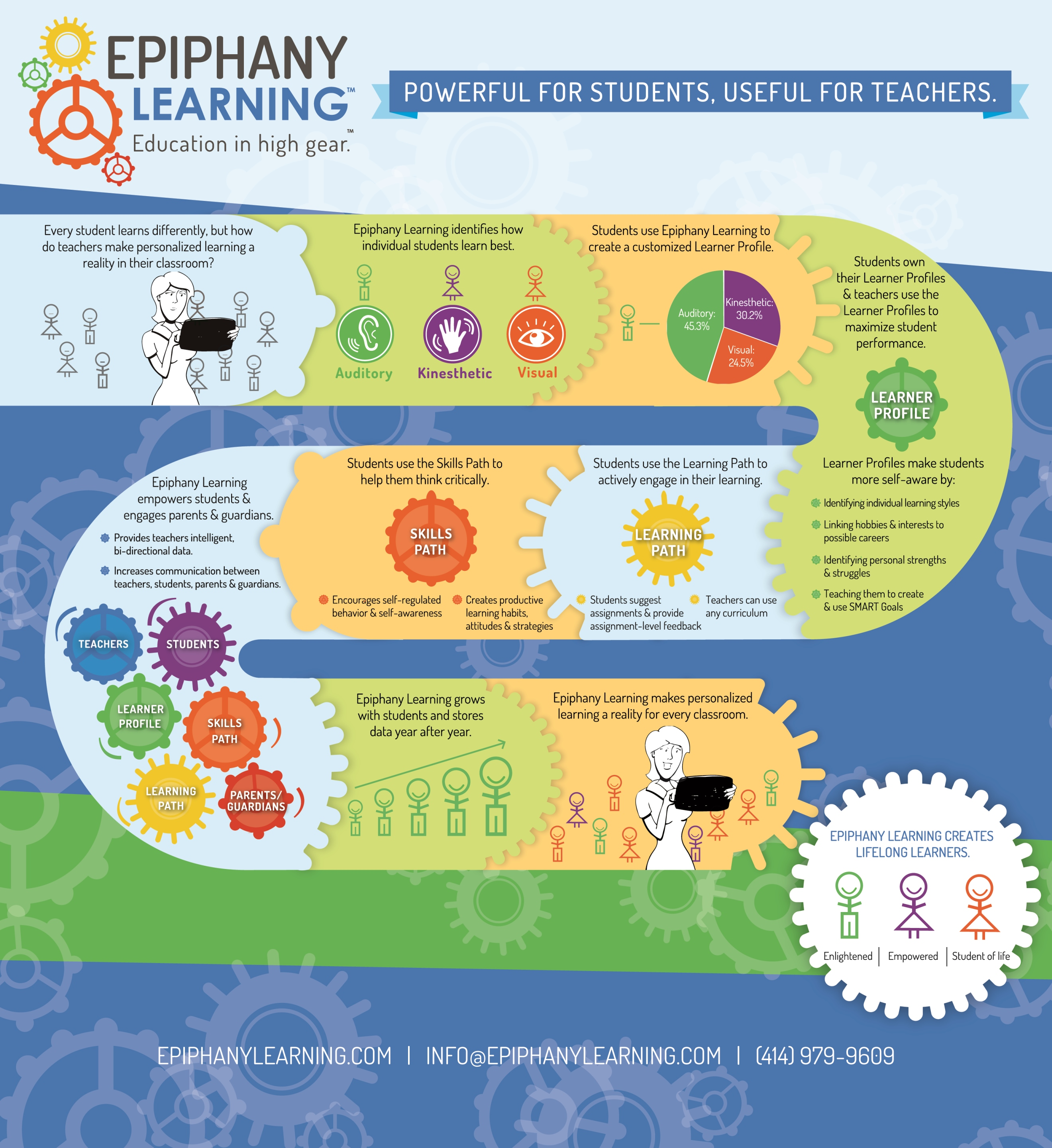 personalized learning Transitioning from a traditional classroom to a personalized learning classroom requires hard work the summit learning platform is a free online tool that.
